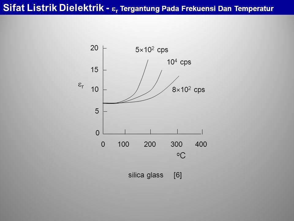 rr oCoC 5  10 2 cps 10 4 cps 8  10 2 cps 5  10  15  20  0 0 100 200 300 400 silica glass[6] Sifat Listrik Dielektrik -  r Tergantung Pada Fre