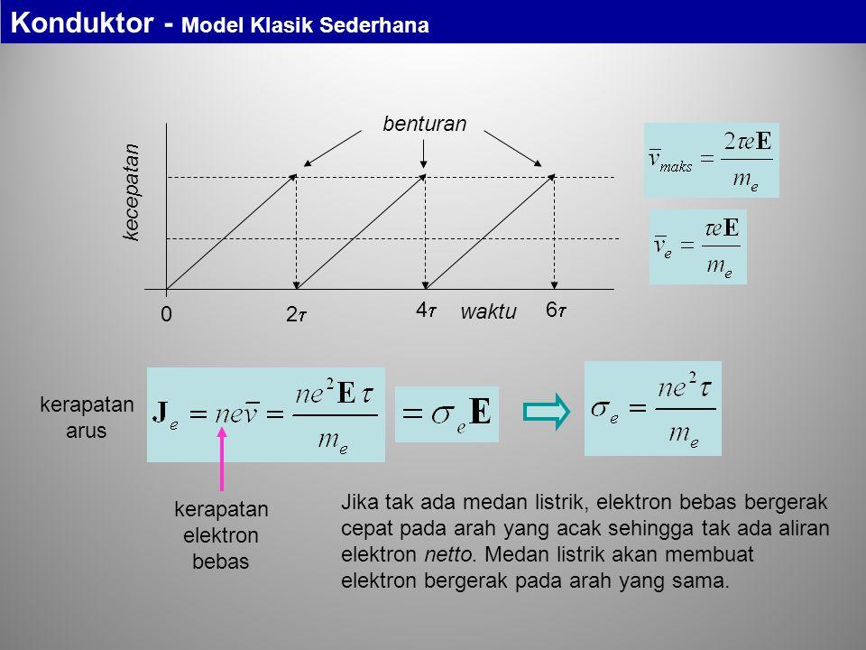 0 22 44 66 kecepatan waktu kerapatan elektron bebas benturan Jika tak ada medan listrik, elektron bebas bergerak cepat pada arah yang acak sehin