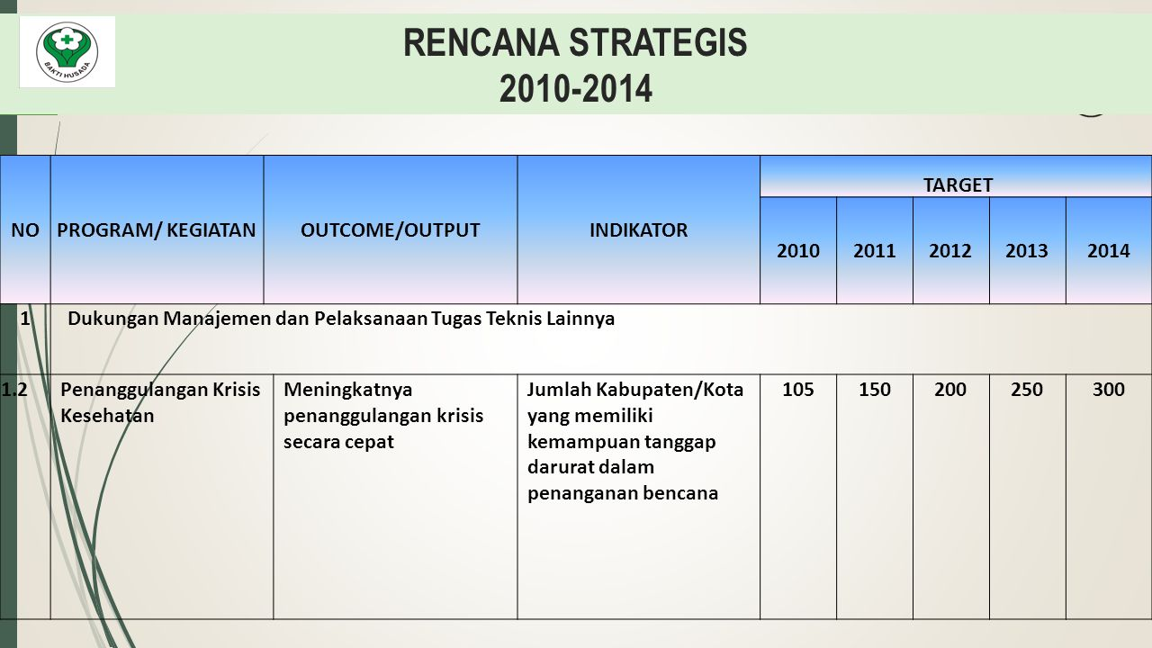 RENCANA STRATEGIS 2010-2014 NOPROGRAM/ KEGIATANOUTCOME/OUTPUTINDIKATOR TARGET 20102011201220132014 1Dukungan Manajemen dan Pelaksanaan Tugas Teknis La