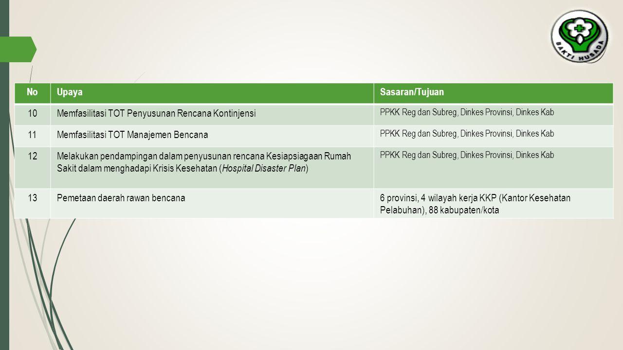 NoUpayaSasaran/Tujuan 10Memfasilitasi TOT Penyusunan Rencana Kontinjensi PPKK Reg dan Subreg, Dinkes Provinsi, Dinkes Kab 11Memfasilitasi TOT Manajeme