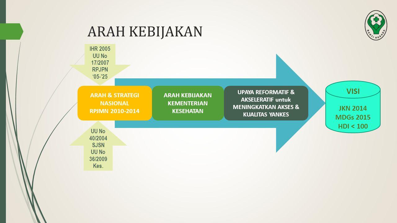ARAH & STRATEGI NASIONAL RPJMN 2010-2014 ARAH KEBIJAKAN KEMENTERIAN KESEHATAN UPAYA REFORMATIF & AKSELERATIF untuk MENINGKATKAN AKSES & KUALITAS YANKE