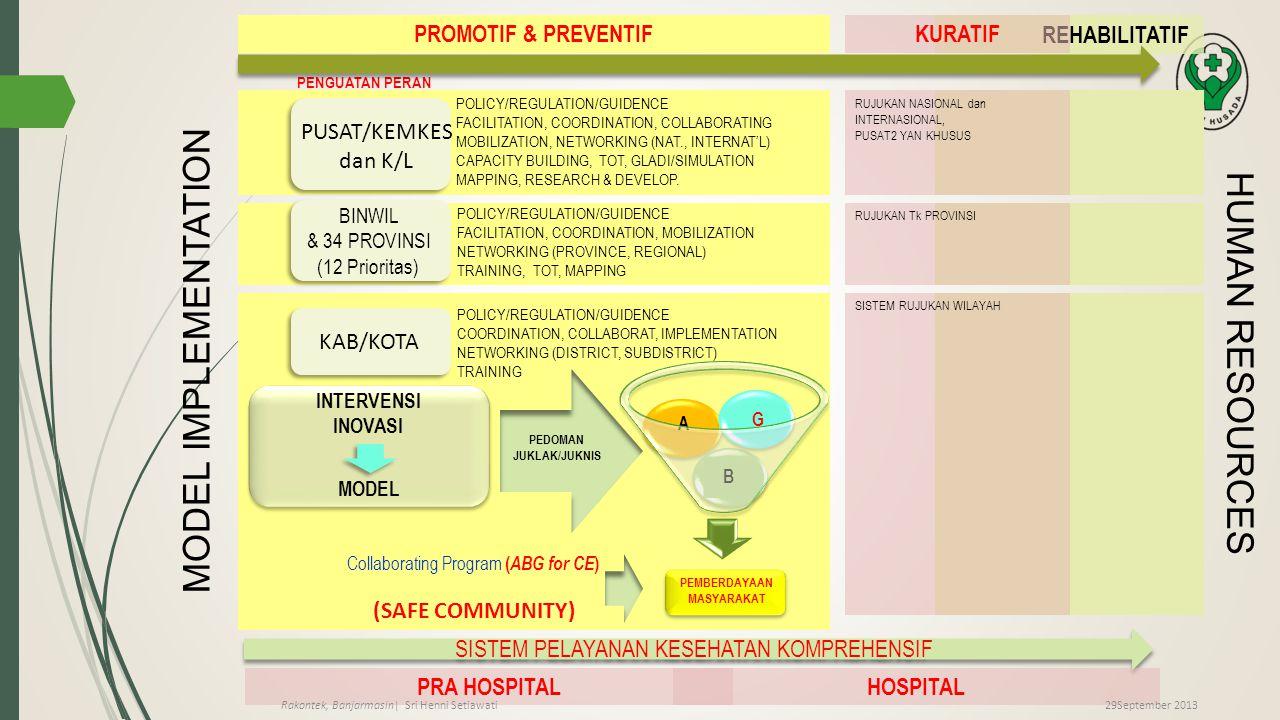 REHABILITATIF PROMOTIF & PREVENTIF A B G Collaborating Program ( ABG for CE ) MODEL PEDOMAN JUKLAK/JUKNIS PUSAT/KEMKES dan K/L BINWIL & 34 PROVINSI (1