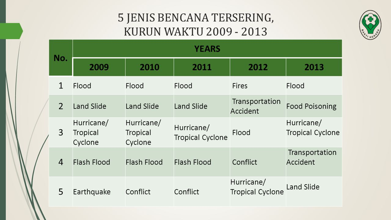 5 JENIS BENCANA TERSERING, KURUN WAKTU 2009 - 2013 No. YEARS 20092010201120122013 1 Flood FiresFlood 2 Land Slide Transportation Accident Food Poisoni