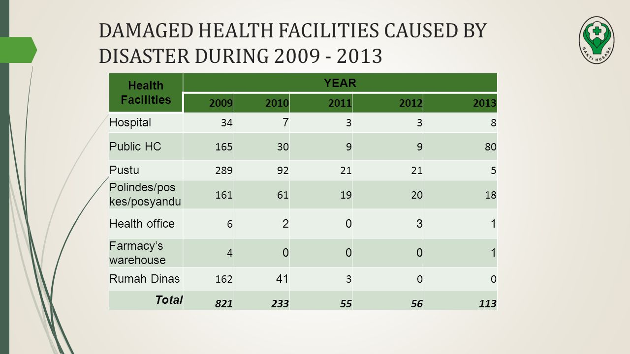 HEALTH CRISIS CAUSED BY DISASTERS JANUARY-AUGUST 2013 29September 2013