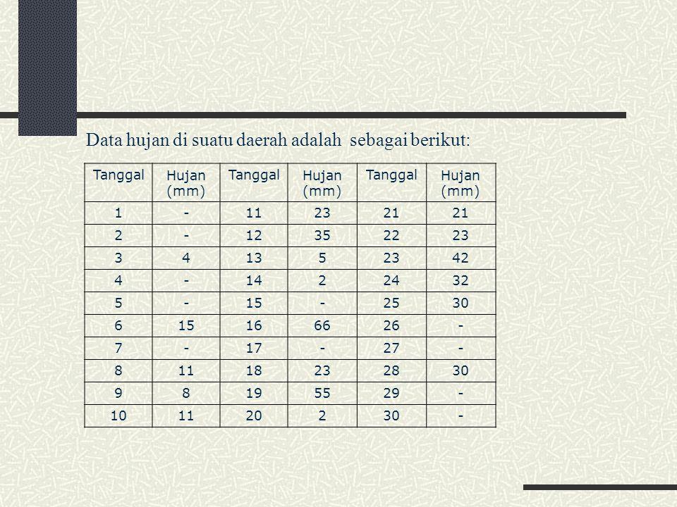 TanggalHujan (mm) TanggalHujan (mm) TanggalHujan (mm) 1-112321 2-12352223 341352342 4-1422432 5-15-2530 615166626- 7-17-27- 81118232830 98195529- 101120230- Data hujan di suatu daerah adalah sebagai berikut: