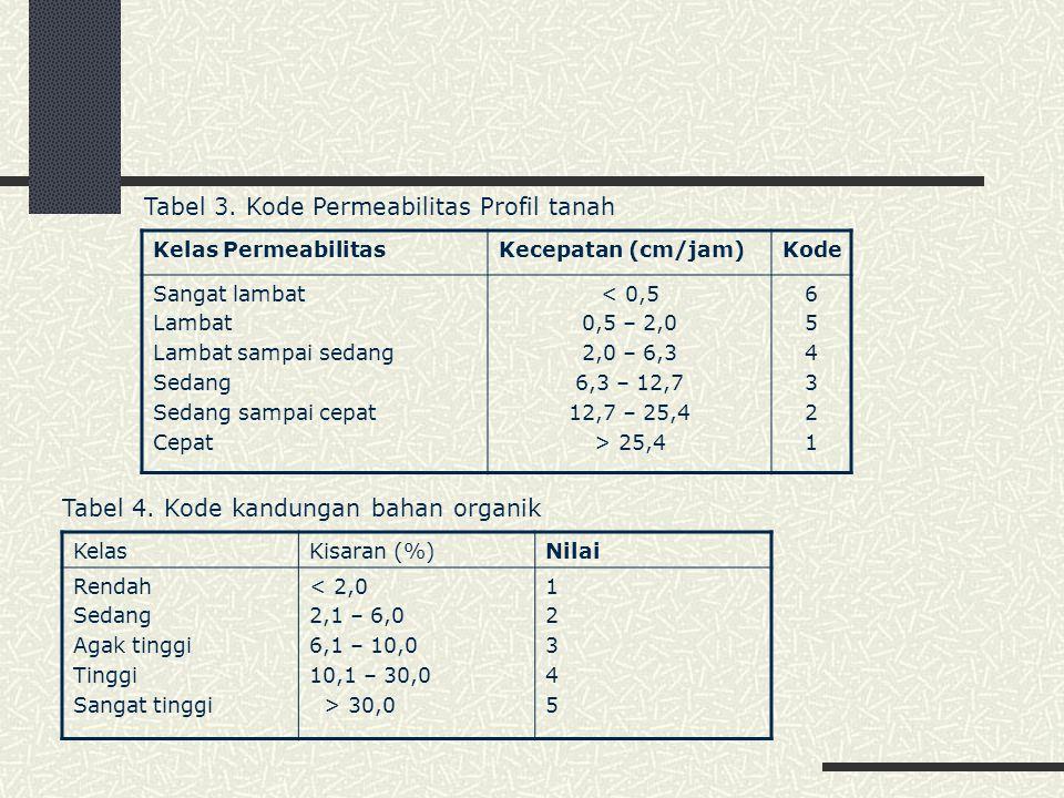 Tabel 3.Kode Permeabilitas Profil tanah Tabel 4.