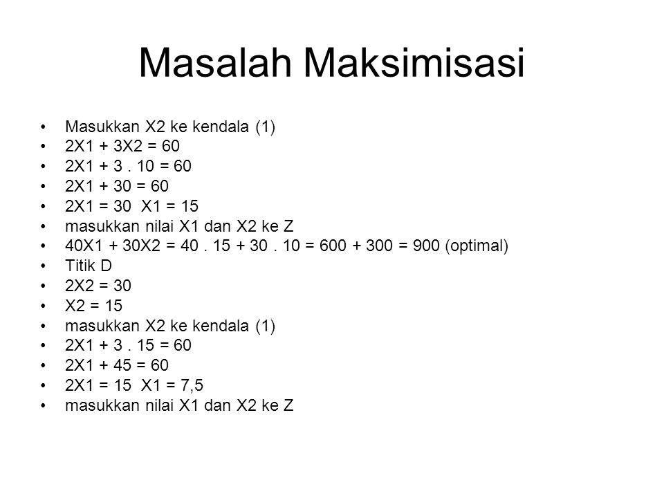 Masalah Maksimisasi Masukkan X2 ke kendala (1) 2X1 + 3X2 = 60 2X1 + 3. 10 = 60 2X1 + 30 = 60 2X1 = 30 X1 = 15 masukkan nilai X1 dan X2 ke Z 40X1 + 30X