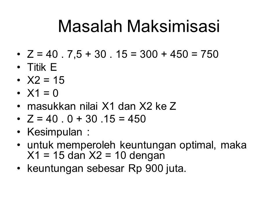Masalah Maksimisasi Z = 40. 7,5 + 30. 15 = 300 + 450 = 750 Titik E X2 = 15 X1 = 0 masukkan nilai X1 dan X2 ke Z Z = 40. 0 + 30.15 = 450 Kesimpulan : u