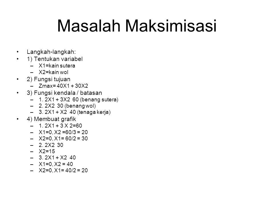 Masalah Maksimisasi Langkah-langkah: 1) Tentukan variabel –X1=kain sutera –X2=kain wol 2) Fungsi tujuan –Zmax= 40X1 + 30X2 3) Fungsi kendala / batasan