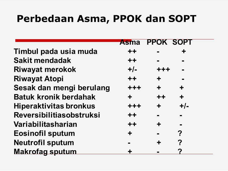 Perbedaan Asma, PPOK dan SOPT Asma PPOK SOPT Timbul pada usia muda++ - + Sakit mendadak++ - - Riwayat merokok+/- +++ - Riwayat Atopi++ + - Sesak dan mengi berulang+++ + + Batuk kronik berdahak+ ++ + Hiperaktivitas bronkus+++ + +/- Reversibilitiasobstruksi++ - - Variabilitasharian++ + - Eosinofil sputum+ - .