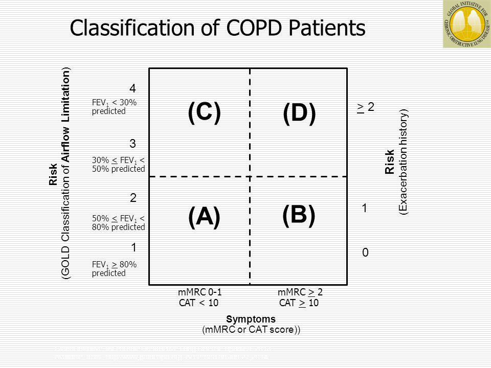Diagnosis of COPD Global initiative for chronic Obstructive Lung Disease updated 2013 Available from : http//www,goldcopd.org.
