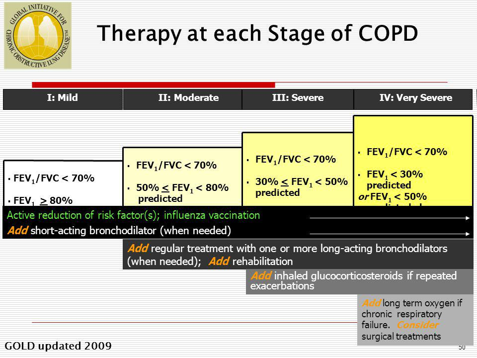 GOLD Workshop Report Four Components of COPD Management - www.goldcopd.com 1.Assess and monitor disease 2.Reduce risk factors 3.Manage stable COPD Education Pharmacologic Non-pharmacologic 4.Manage exacerbations 1.Assess and monitor disease 2.Reduce risk factors 3.Manage stable COPD Education Pharmacologic Non-pharmacologic 4.Manage exacerbations