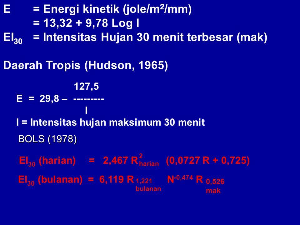 E= Energi kinetik (jole/m 2 /mm) = 13,32 + 9,78 Log I EI 30 = Intensitas Hujan 30 menit terbesar (mak) Daerah Tropis (Hudson, 1965) 127,5 E = 29,8 – --------- I I = Intensitas hujan maksimum 30 menit BOLS (1978) EI 30 (harian) = 2,467 R (0,0727 R + 0,725) 2 harian EI 30 (bulanan) = 6,119 R N -0,474 R 0,526 mak 1,221 bulanan