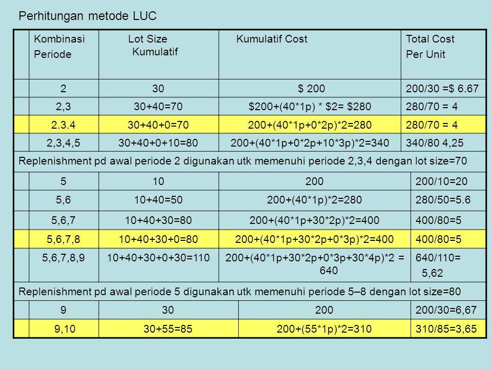 Kombinasi Periode Lot Size Kumulatif Kumulatif CostTotal Cost Per Unit 230 $ 200200/30 =$ 6.67 2,330+40=70$200+(40*1p) * $2= $280280/70 = 4 2.3.430+40
