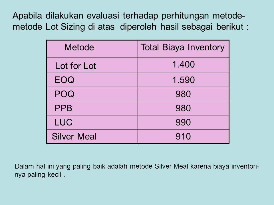 Apabila dilakukan evaluasi terhadap perhitungan metode- metode Lot Sizing di atas diperoleh hasil sebagai berikut : MetodeTotal Biaya Inventory Lot fo