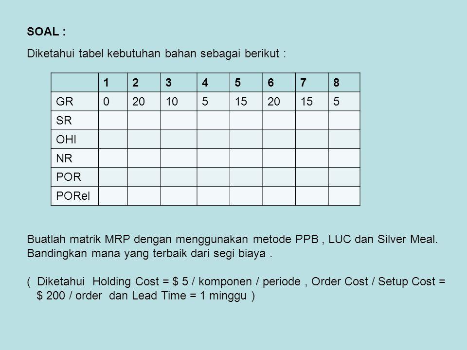 12345678 GR0201051520155 SR OHI NR POR PORel SOAL : Diketahui tabel kebutuhan bahan sebagai berikut : Buatlah matrik MRP dengan menggunakan metode PPB
