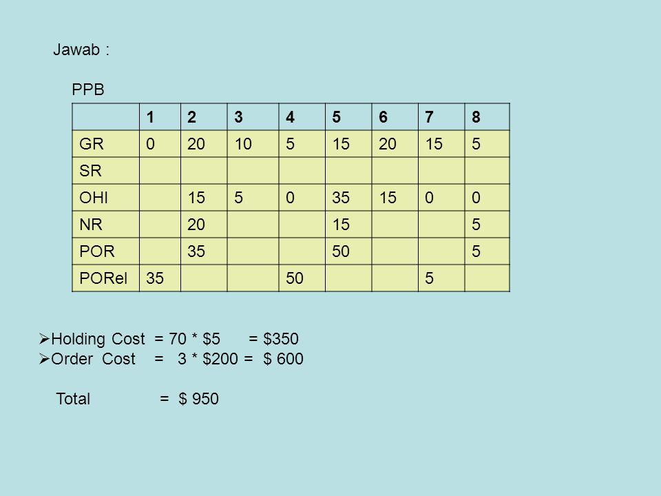 12345678 GR0201051520155 SR OHI1550351500 NR20155 POR35505 PORel35505  Holding Cost = 70 * $5 = $350  Order Cost = 3 * $200 = $ 600 Total = $ 950 Ja