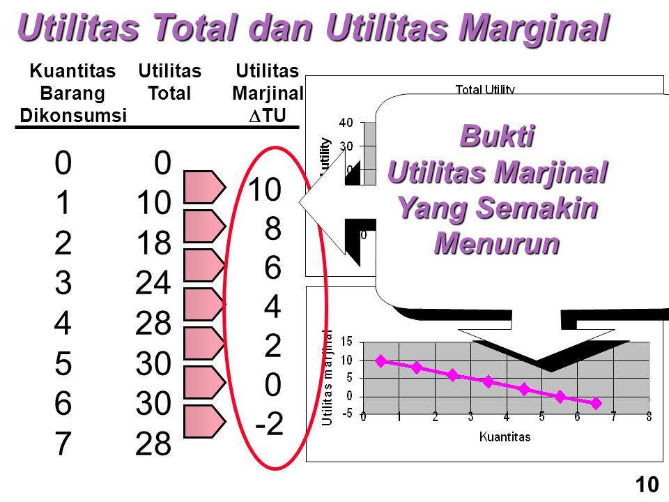 Kuantitas Barang Dikonsumsi Utilitas Total Utilitas Marjinal  TU 0123456701234567 0 10 18 24 28 30 28 10 8 6 4 2 0 -2 Bukti Utilitas Marjinal Yang Semakin Menurun 10 Utilitas Total dan Utilitas Marginal