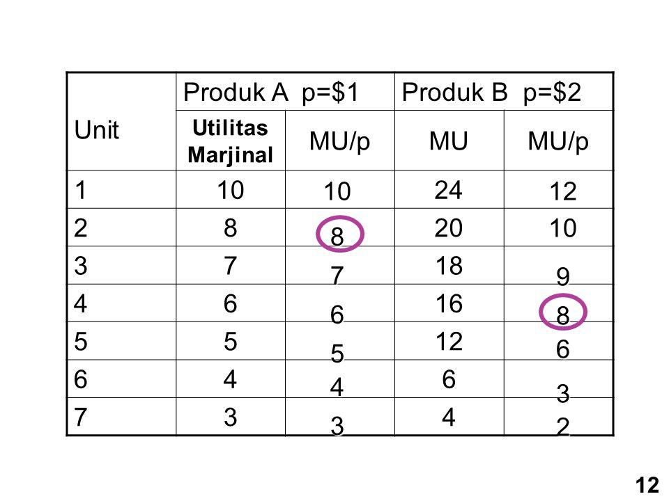 Produk A p=$1 Produk B p=$2 Unit Utilitas Marjinal MU/pMUMU/p 11024 2820 3718 4616 5512 646 734 10 876 5 4 3 12 1098 6 3 2 12