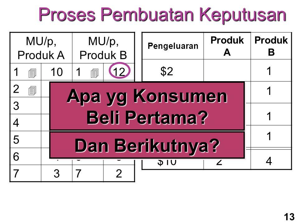 13 MU/p, Produk A MU/p, Produk B 110112 28210 3739 4648 5556 6463 7372Pengeluaran Produk A Produk B  $2 1  $311  $21   $311$1042 Proses Pembuatan Keputusan Apa yg Konsumen Beli Pertama.