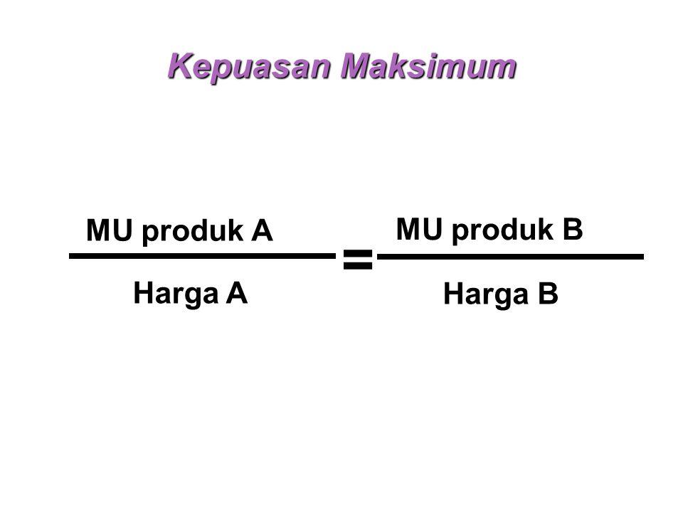 Kepuasan Maksimum MU produk A Harga A MU produk B Harga B =