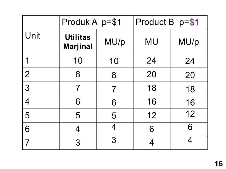 Produk A p=$1 Product B p=$1 Unit Utilitas Marjinal MU/pMUMU/p 11024 2820 3718 4616 5512 646 734 10 876 5 4 3 24 201816 12 6 4 16