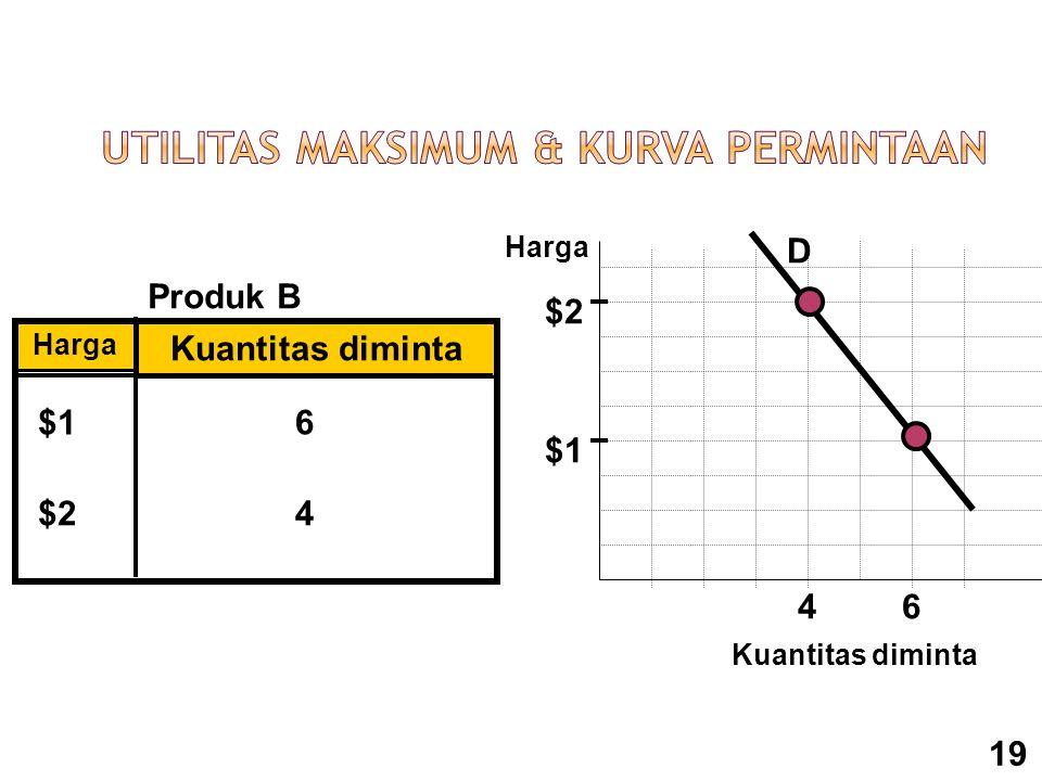 Produk B Harga Kuantitas diminta $1 $2 6 4 4 $1 $2 D 6 Harga Kuantitas diminta 19