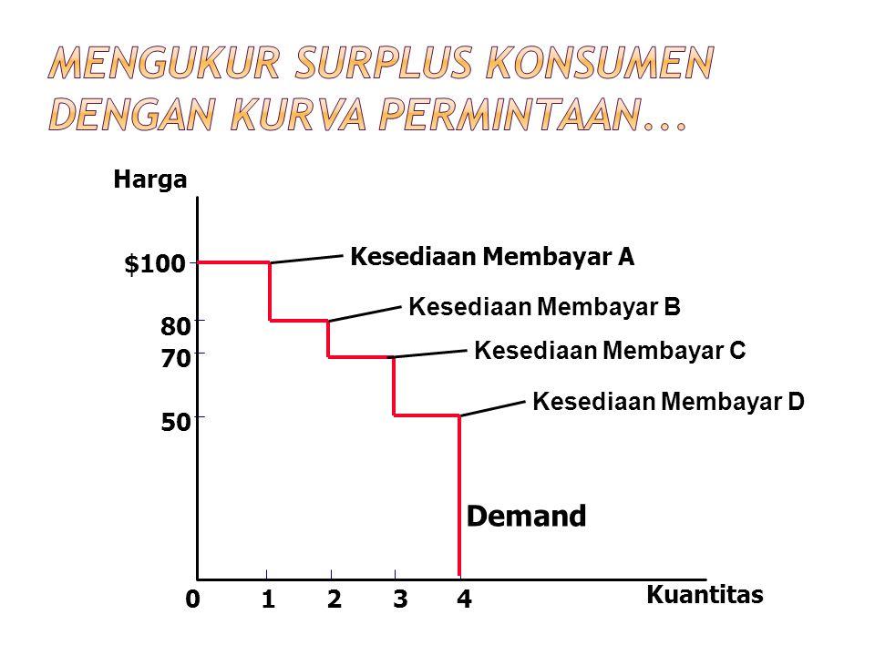 Harga 50 70 80 0 $100 1234 Kuantitas Kesediaan Membayar A Kesediaan Membayar B Kesediaan Membayar C Kesediaan Membayar D Demand