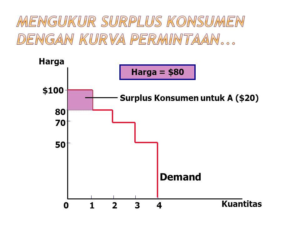 Harga 50 70 80 0 $100 1234 Kuantitas Demand Surplus Konsumen untuk A ($20) Harga = $80