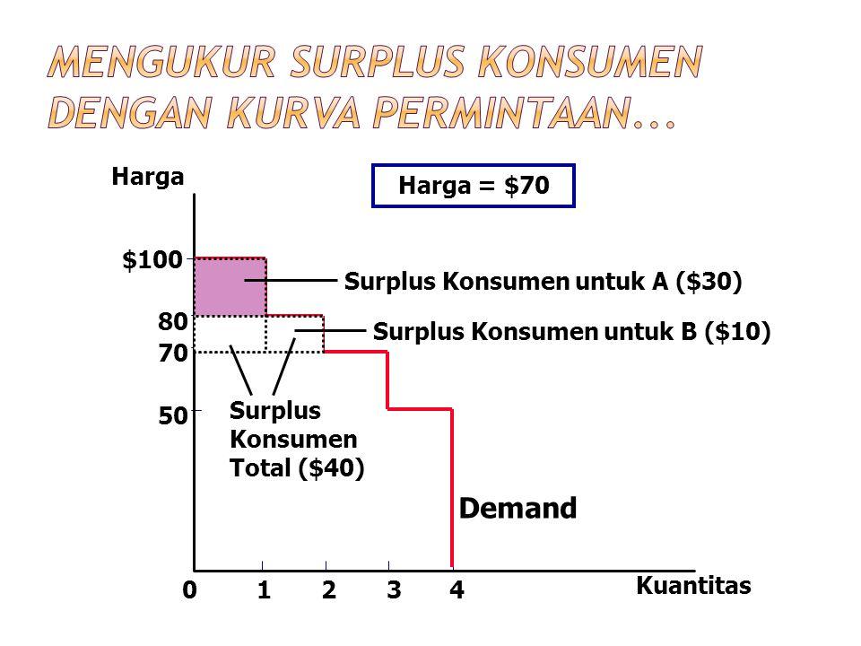 Harga 50 70 80 0 $100 1234 Kuantitas Demand Surplus Konsumen untuk A ($30) Surplus Konsumen Total ($40) Harga = $70 Surplus Konsumen untuk B ($10)