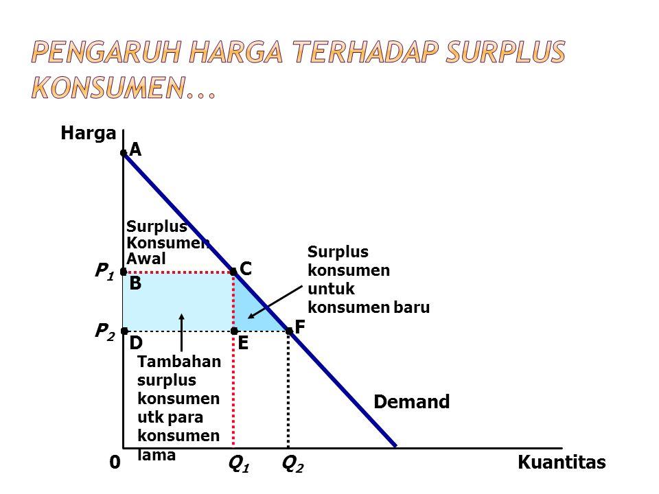 Q2Q2 P2P2 Kuantitas Harga 0 Demand Surplus Konsumen Awal Tambahan surplus konsumen utk para konsumen lama Surplus konsumen untuk konsumen baru Q1Q1 P1P1 DE F B C A