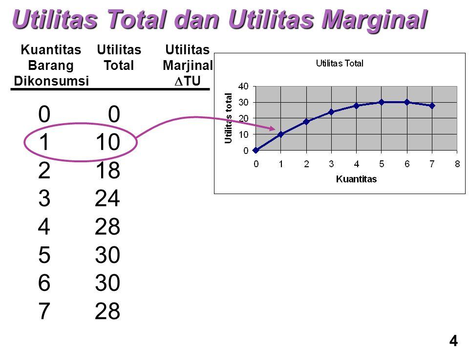 Kuantitas Barang Dikonsumsi Utilitas Total Utilitas Marjinal  TU 0123456701234567 0 10 18 24 28 30 28 Utilitas Total dan Utilitas Marginal 4