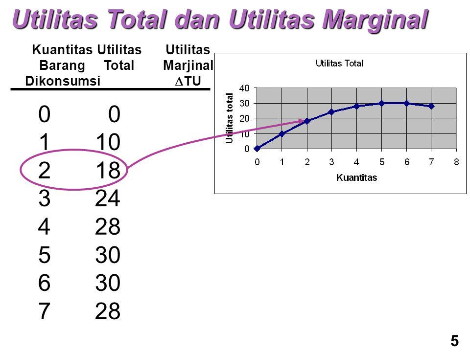 Kuantitas Barang Dikonsumsi Utilitas Total Utilitas Marjinal  TU 0123456701234567 0 10 18 24 28 30 28 5 Utilitas Total dan Utilitas Marginal