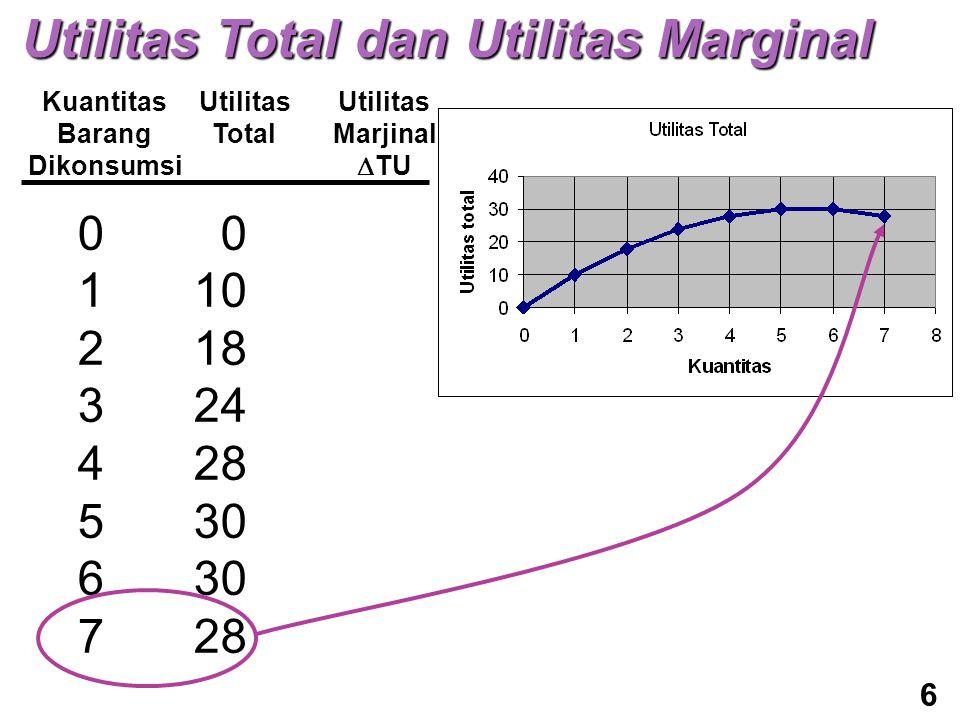 Kuantitas Barang Dikonsumsi Utilitas Total Utilitas Marjinal  TU 0123456701234567 0 10 18 24 28 30 28 6 Utilitas Total dan Utilitas Marginal