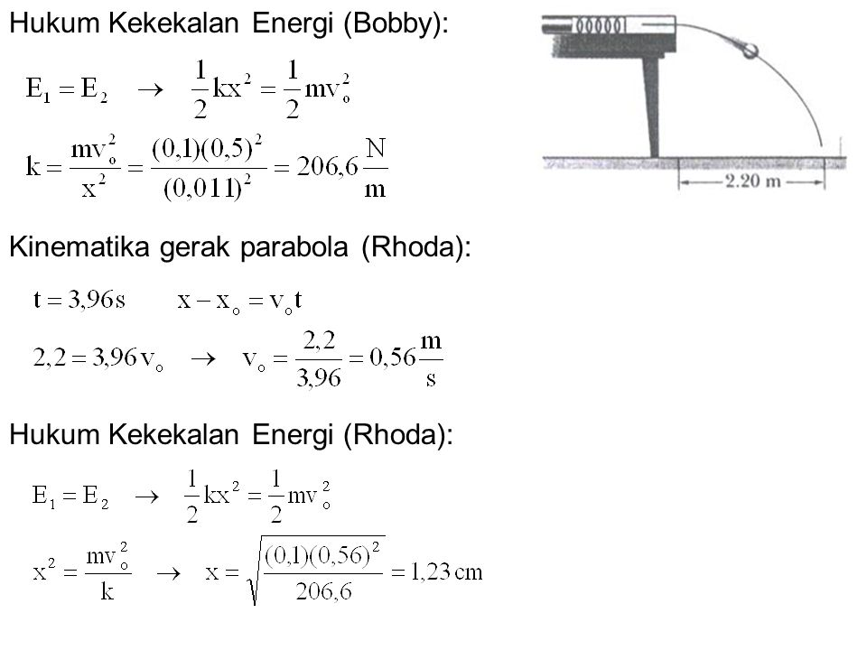 Hukum Kekekalan Energi (Bobby): Kinematika gerak parabola (Rhoda): Hukum Kekekalan Energi (Rhoda):