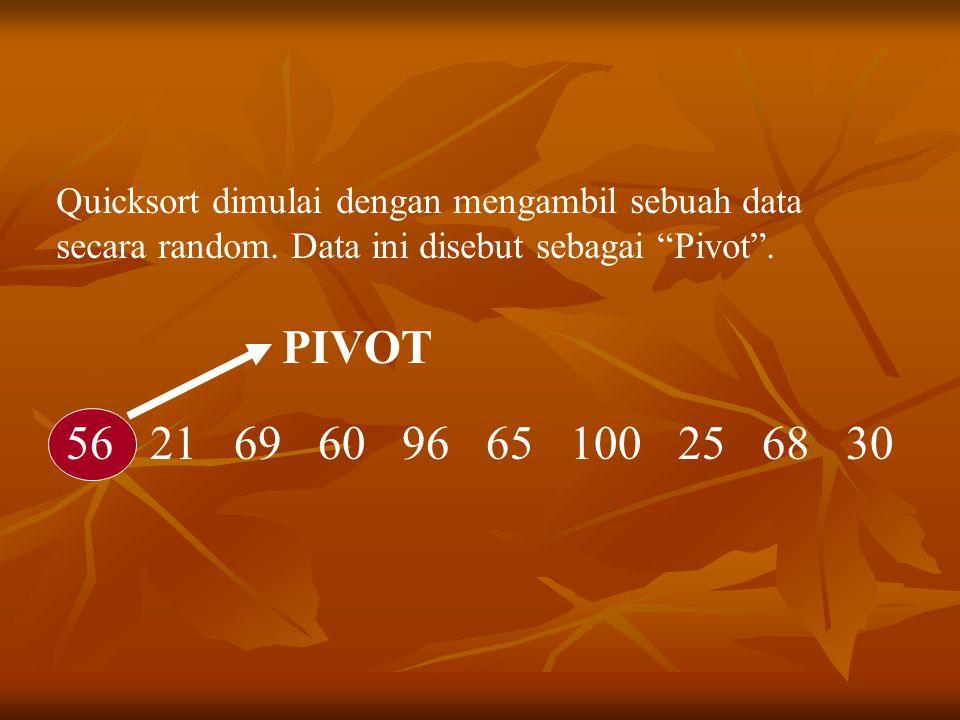 "Quicksort dimulai dengan mengambil sebuah data secara random. Data ini disebut sebagai ""Pivot"". 56 21 69 60 96 65 100 25 68 30 PIVOT"