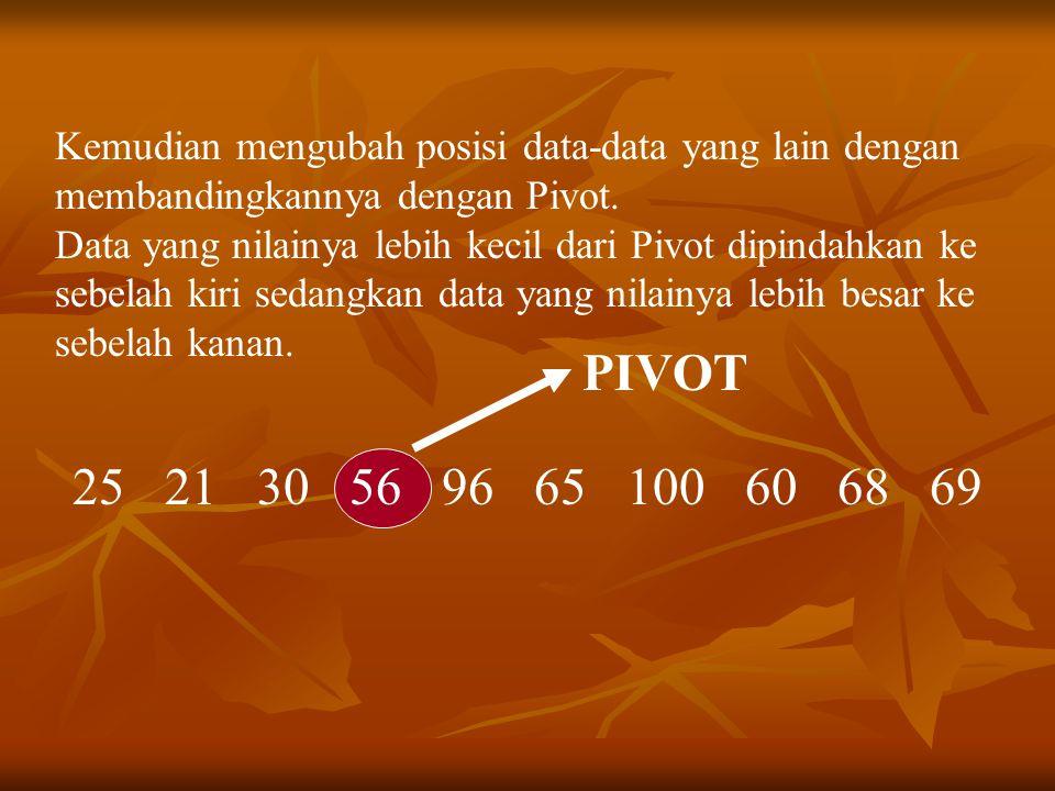 25 21 30 56 96 65 100 60 68 69 Setelah proses tadi selesai, maka Pivot sudah berada pada posisi/indeks yang benar.