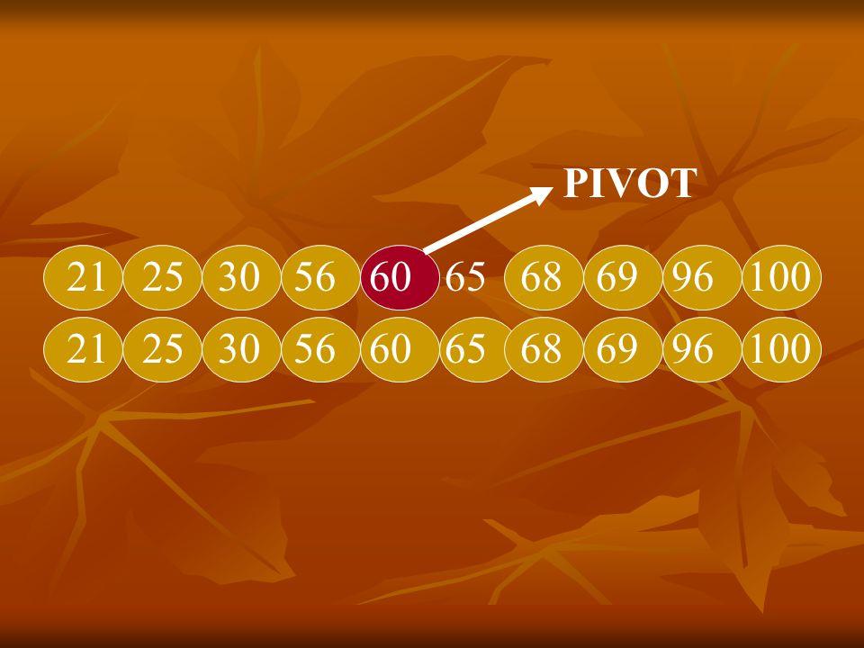 Efisiensi algoritma Quick Sort sangat dipengaruhi oleh pemilihan elemen pivot.