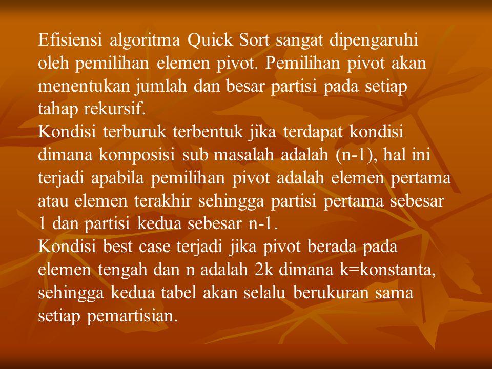 Efisiensi algoritma Quick Sort sangat dipengaruhi oleh pemilihan elemen pivot. Pemilihan pivot akan menentukan jumlah dan besar partisi pada setiap ta