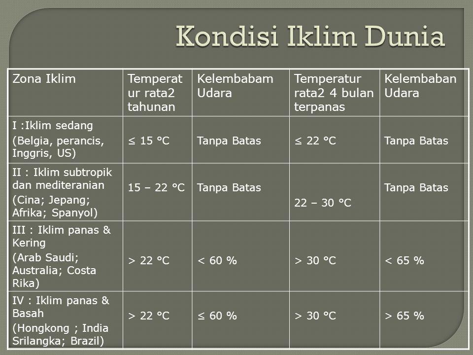 Zona IklimTemperat ur rata2 tahunan Kelembabam Udara Temperatur rata2 4 bulan terpanas Kelembaban Udara I :Iklim sedang (Belgia, perancis, Inggris, US