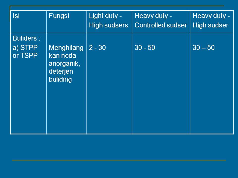IsiFungsiLight duty - High sudsers Heavy duty - Controlled sudser Heavy duty - High sudser Buliders : a) STPP or TSPP Menghilang kan noda anorganik, deterjen buliding 2 - 3030 - 50 30 – 50