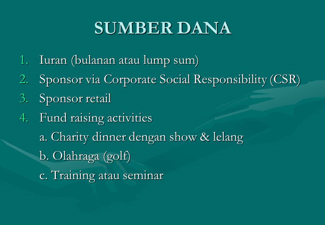 SUMBER DANA 1.Iuran (bulanan atau lump sum) 2.Sponsor via Corporate Social Responsibility (CSR) 3.Sponsor retail 4.Fund raising activities a. Charity