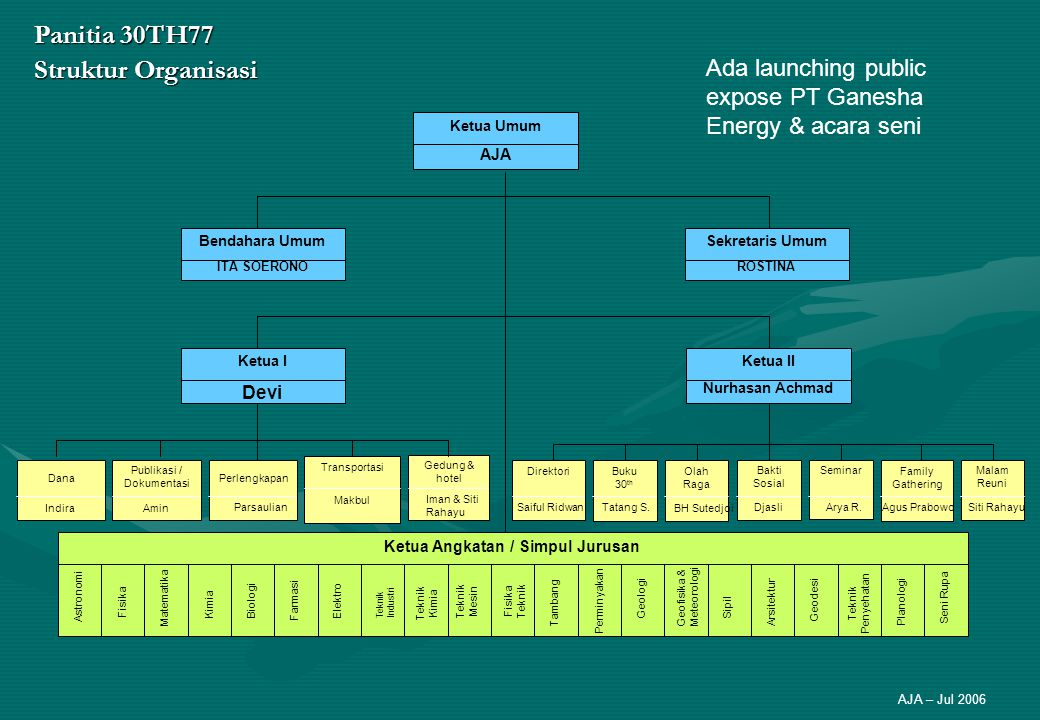 Panitia 30TH77 Struktur Organisasi AJA – Jul 2006 Ketua Umum AJA Ketua IKetua II Nurhasan Achmad Sekretaris Umum ROSTINA Bendahara Umum ITA SOERONO Da