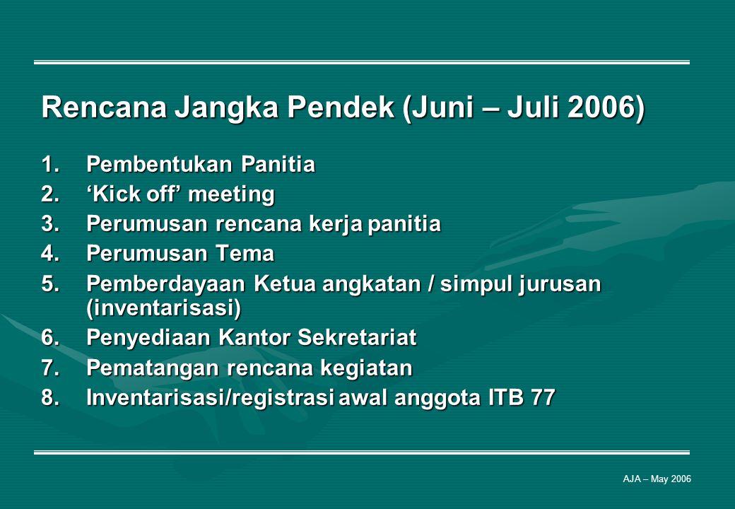 Rencana Jangka Pendek (Juni – Juli 2006) 1.Pembentukan Panitia 2.'Kick off' meeting 3.Perumusan rencana kerja panitia 4.Perumusan Tema 5.Pemberdayaan
