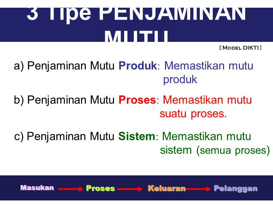 UMM USU 0711 3 Tipe PENJAMINAN MUTU a) Penjaminan Mutu Produk: Memastikan mutu produk b) Penjaminan Mutu Proses: Memastikan mutu suatu proses. c) Penj