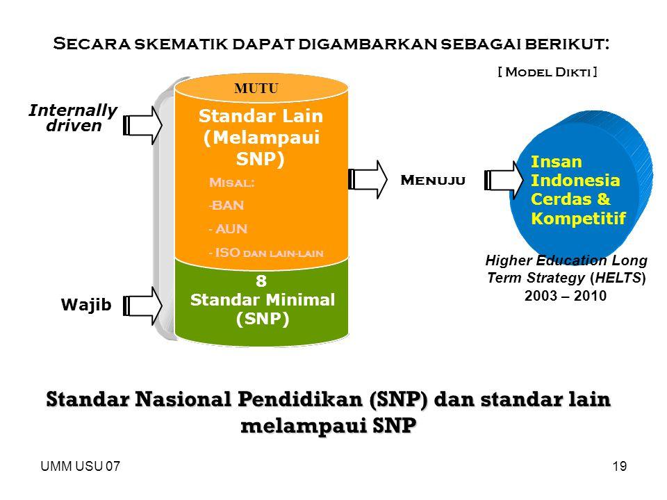 UMM USU 0719 Standar Nasional Pendidikan (SNP) dan standar lain melampaui SNP Secara skematik dapat digambarkan sebagai berikut: 8 Standar Minimal (SN