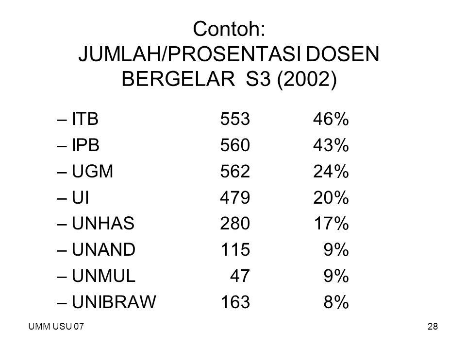 UMM USU 0728 Contoh: JUMLAH/PROSENTASI DOSEN BERGELAR S3 (2002) –ITB55346% –IPB56043% –UGM56224% –UI47920% –UNHAS28017% –UNAND115 9% –UNMUL 47 9% –UNI