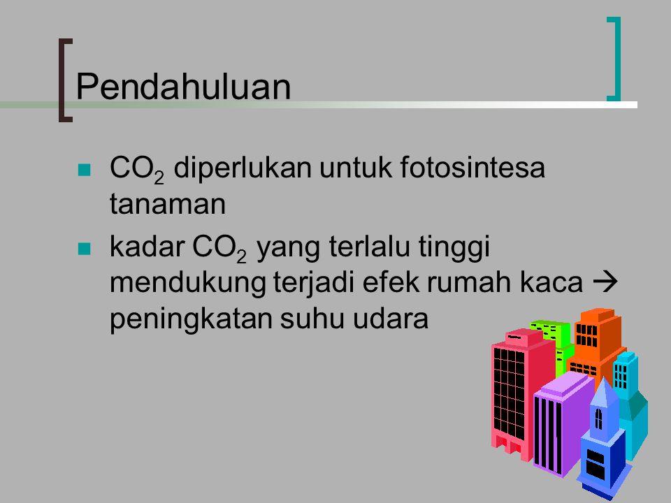 Pendahuluan CO 2 diperlukan untuk fotosintesa tanaman kadar CO 2 yang terlalu tinggi mendukung terjadi efek rumah kaca  peningkatan suhu udara