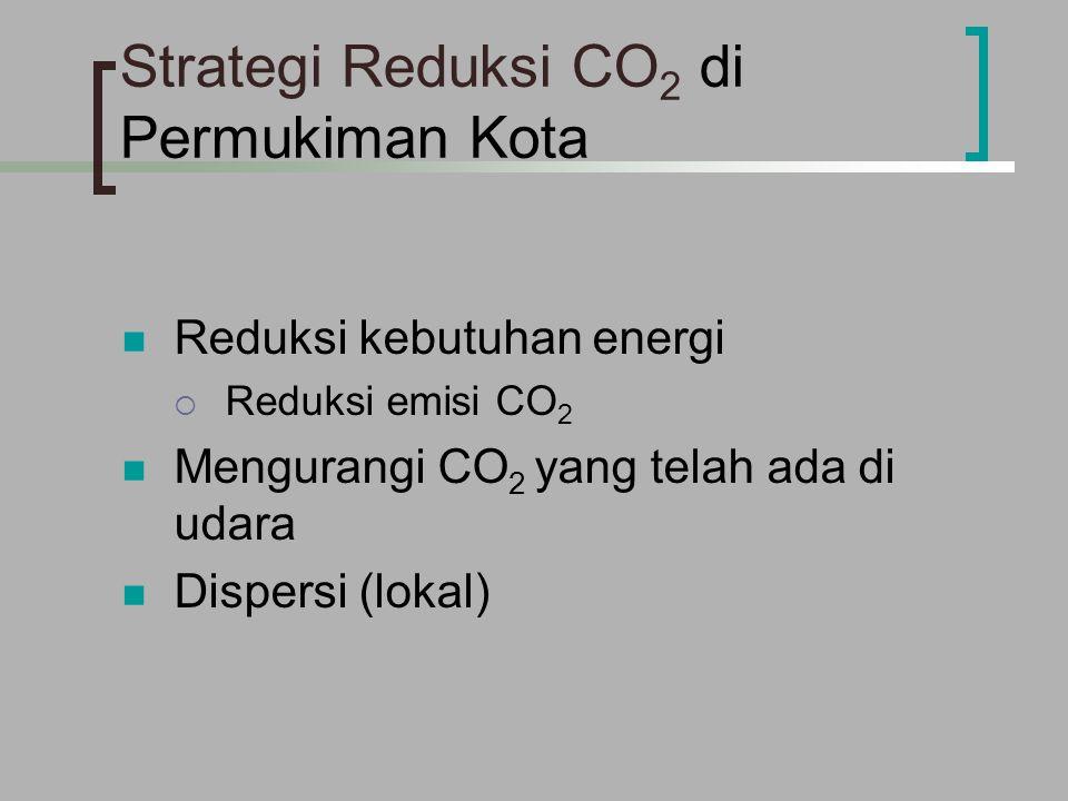 Strategi Reduksi CO 2 di Permukiman Kota Reduksi kebutuhan energi  Reduksi emisi CO 2 Mengurangi CO 2 yang telah ada di udara Dispersi (lokal)