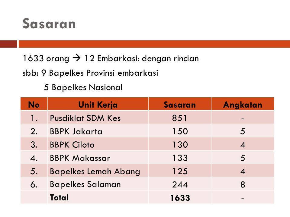 Sasaran 1633 orang  12 Embarkasi: dengan rincian sbb: 9 Bapelkes Provinsi embarkasi 5 Bapelkes Nasional NoUnit KerjaSasaranAngkatan 1.Pusdiklat SDM K